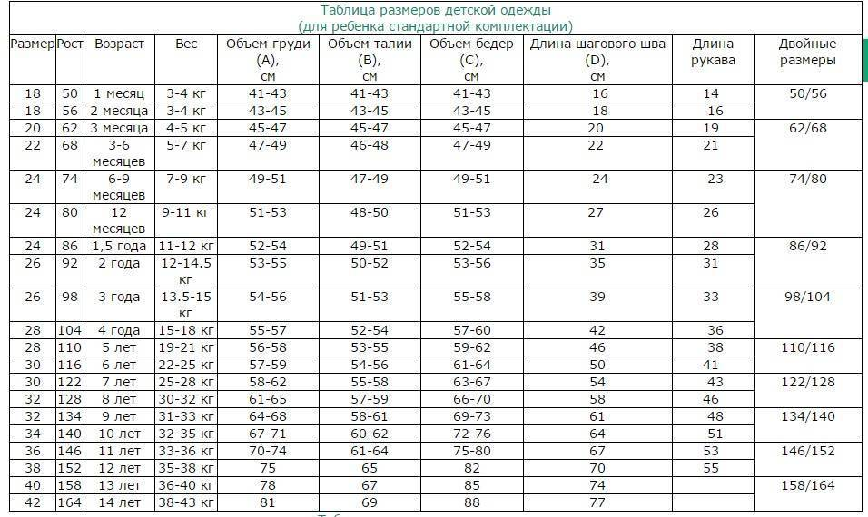 Определение размера ребенка для покупки одежды: размерная таблица для детей от 0