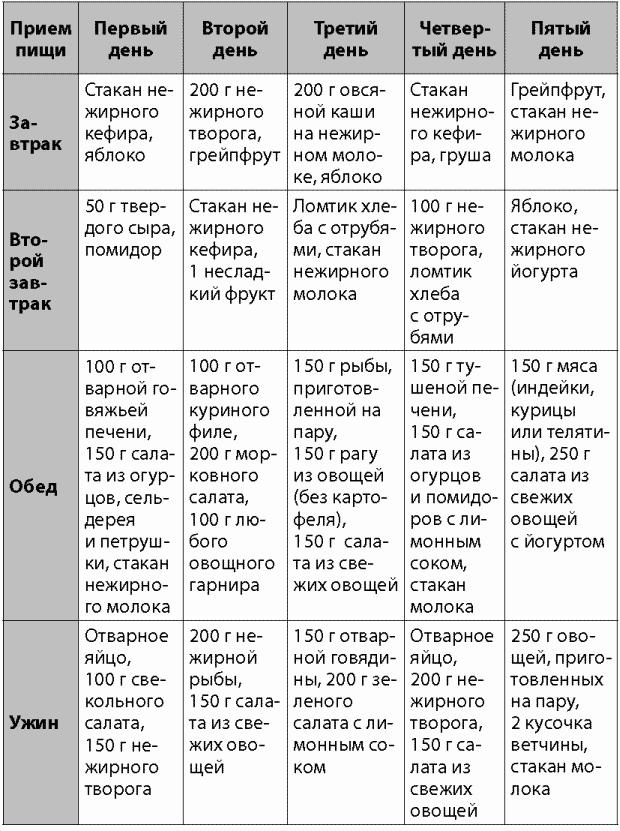 Диета 5п стол: что можно, чего нельзя (таблица), меню на неделю