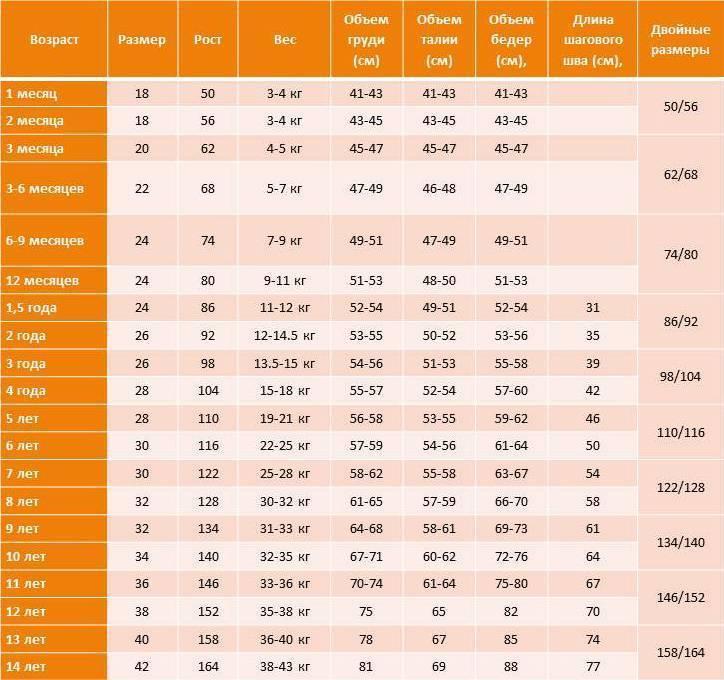 Нормы роста и веса ребенка до 1 года  — подробная таблица по месяцам