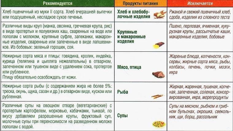 Можно ли годовалому ребенку болгарский перец. болгарский перец детям