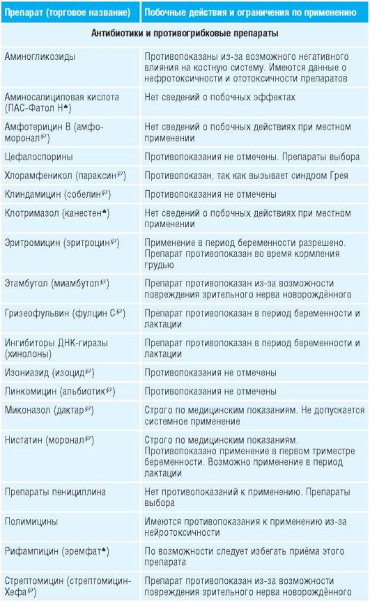 Разрешенные противовирусные препараты при беременности, показания к применению, запрещенные лекарственные средства