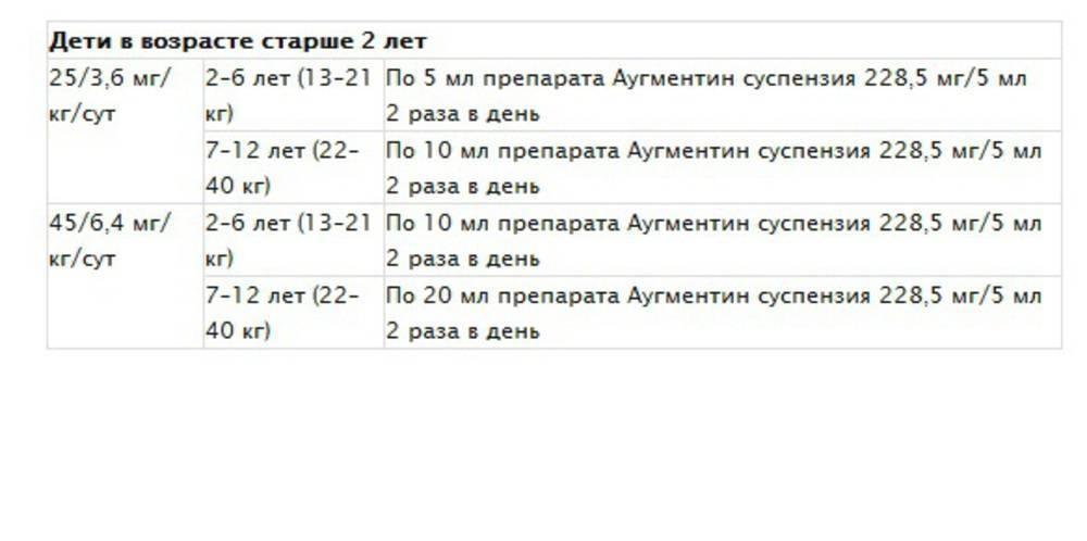 Инструкция по применению суспензии аугментина для детей в дозировке 125, 200 и 400 мг