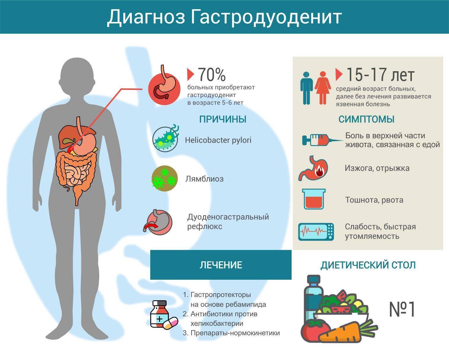 Гастродуоденит - симптомы и лечение, обострение, диета