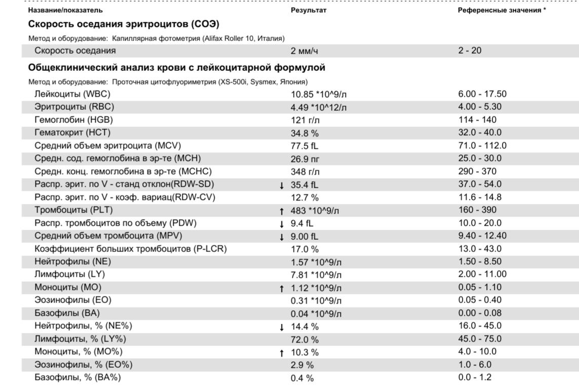 Показатели: средний объем эритроцитов и средняя концентрация гемоглобина в эритроците