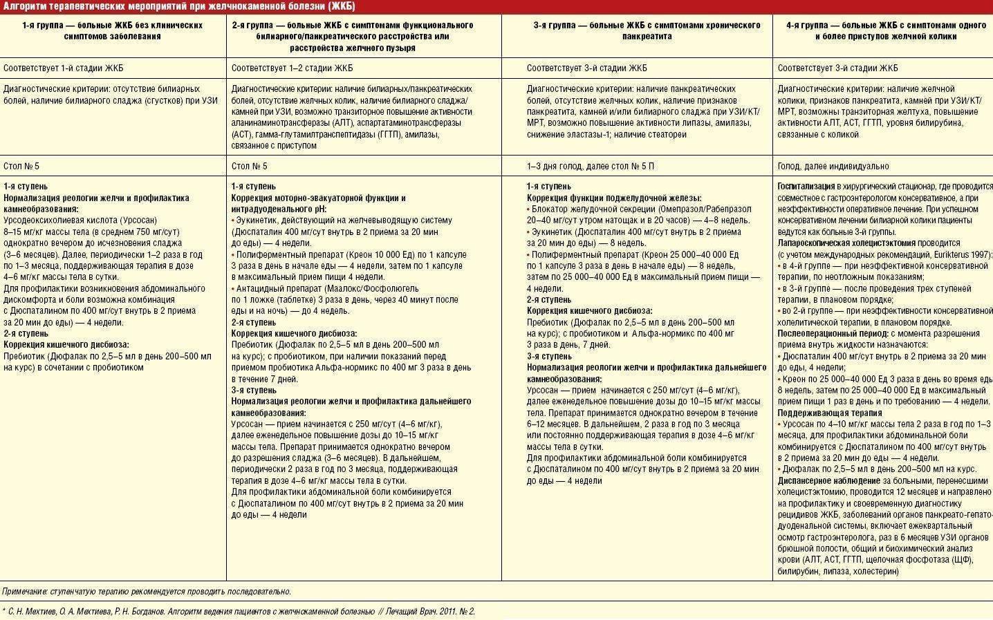Диета после удаления аппендицита: список разрешенных и запрещенных продуктов