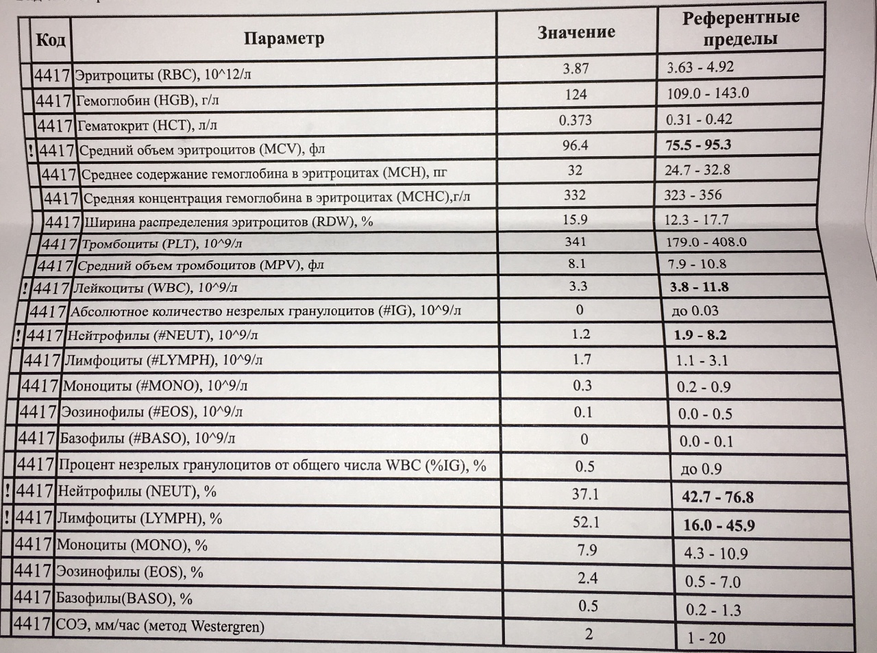 Rdw в анализе крови (индекс распределения эритроцитов): норма, расшифровка результатов, причины повышенных и пониженных значений