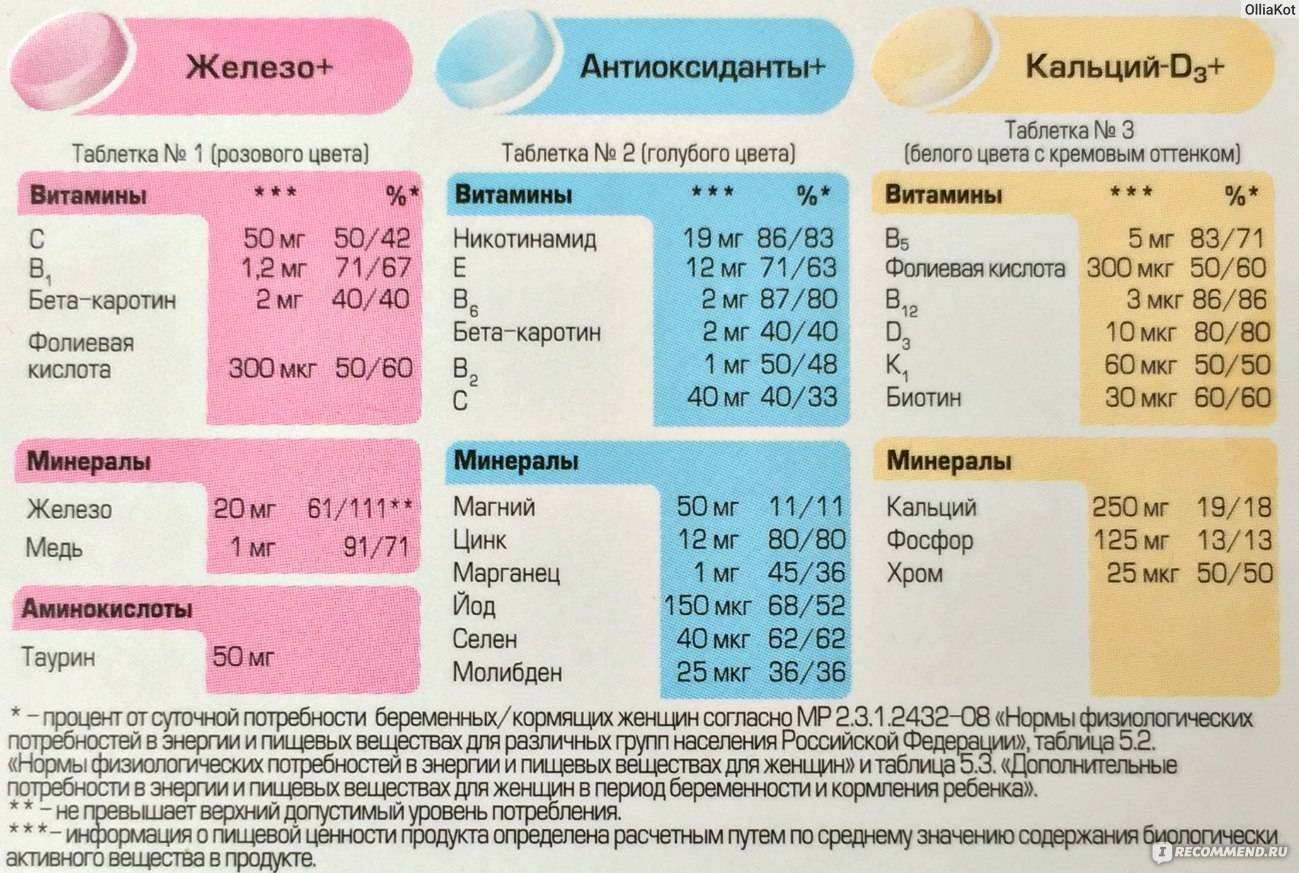 Витаминные комплексы «алфавит» для беременных