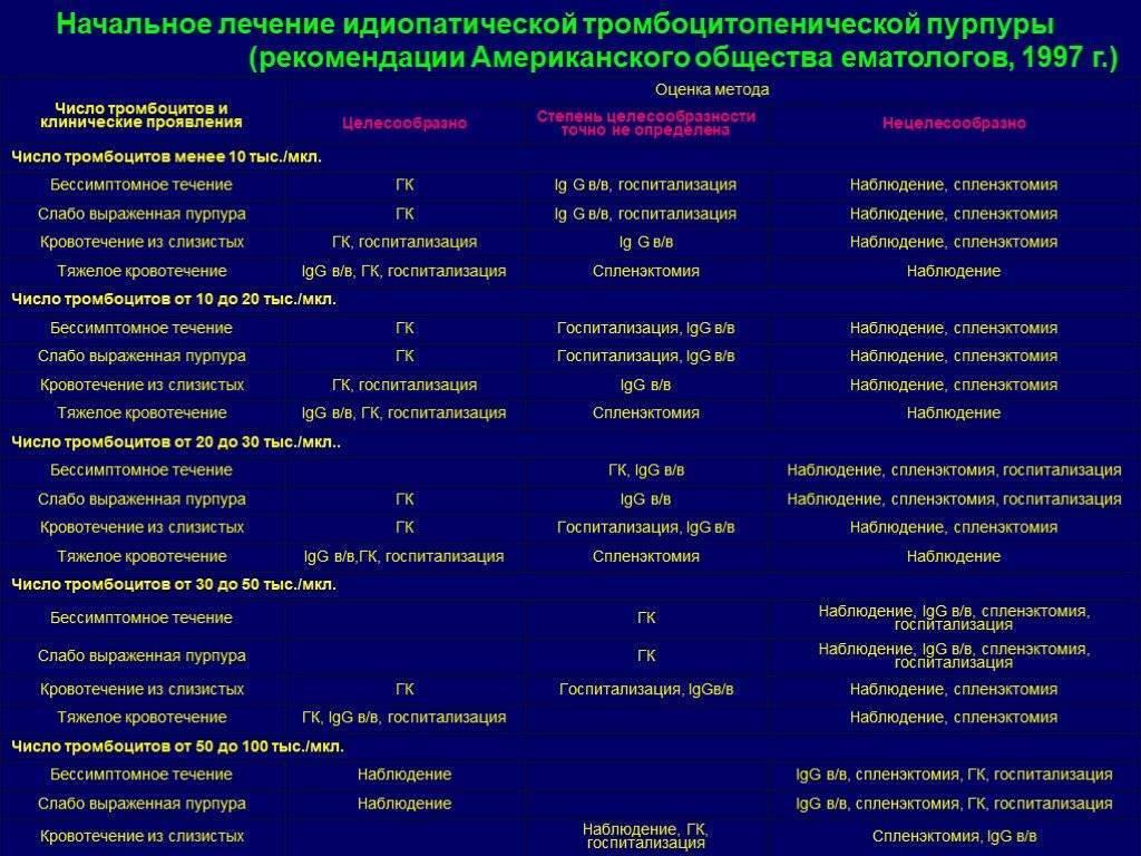 Идиопатическая тромбоцитопеническая пурпура или болезнь верльгофа у детей и взрослых | живи здорово!