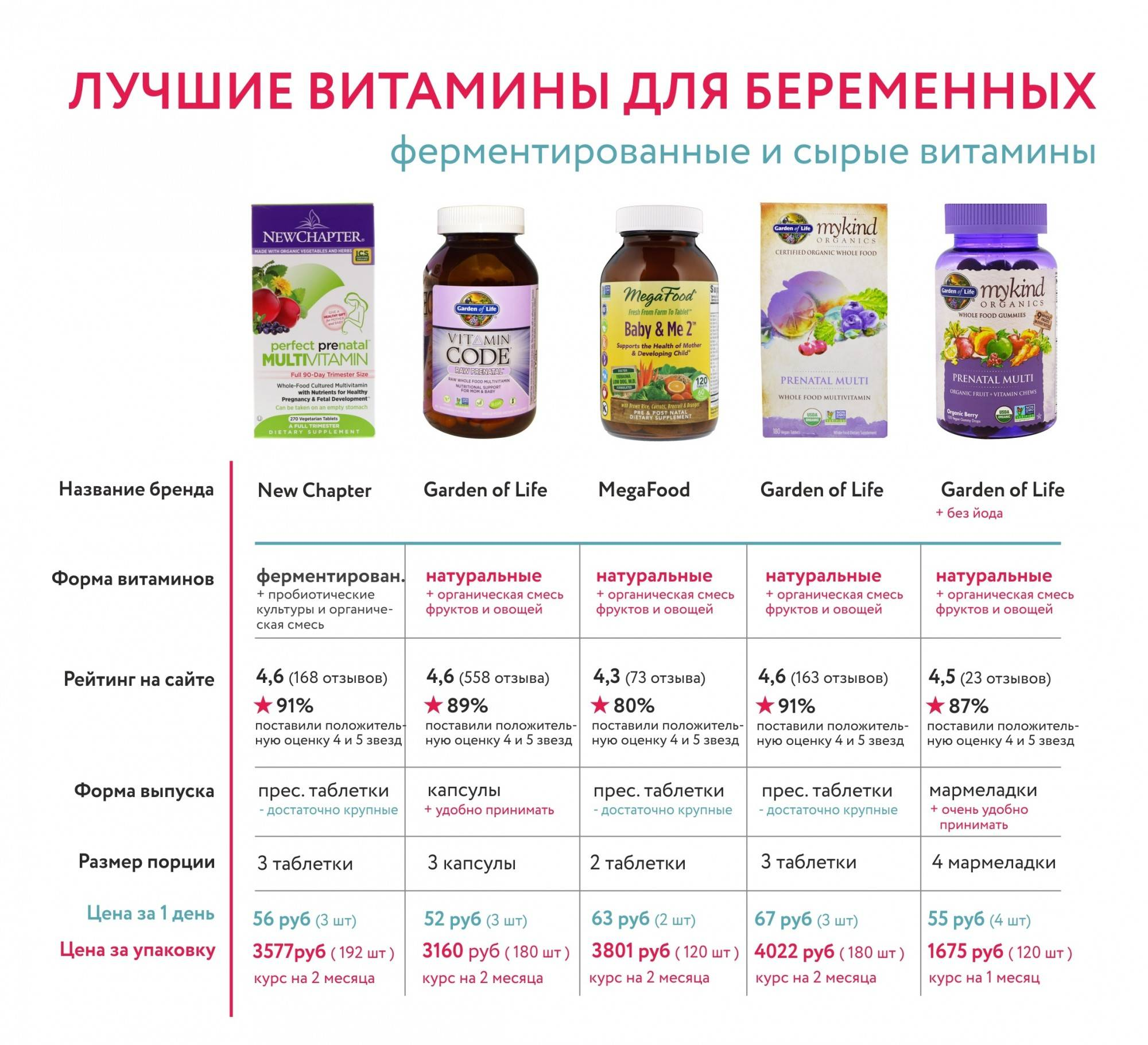 Витамины для беременных: какие лучше - календарь беременности по неделям