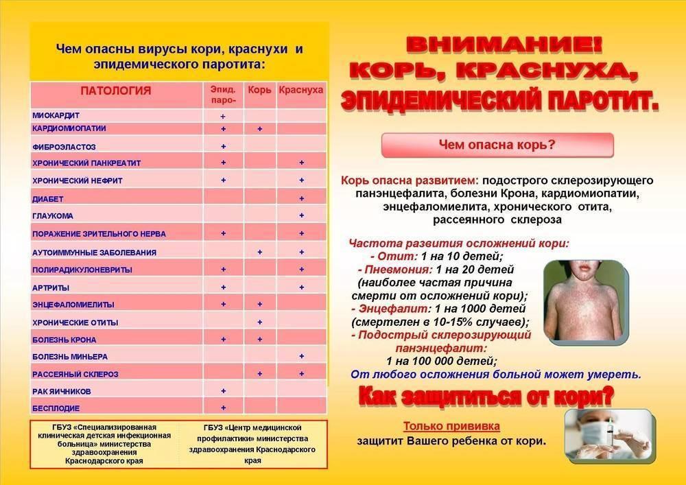 Особенности проведения прививки от краснухи