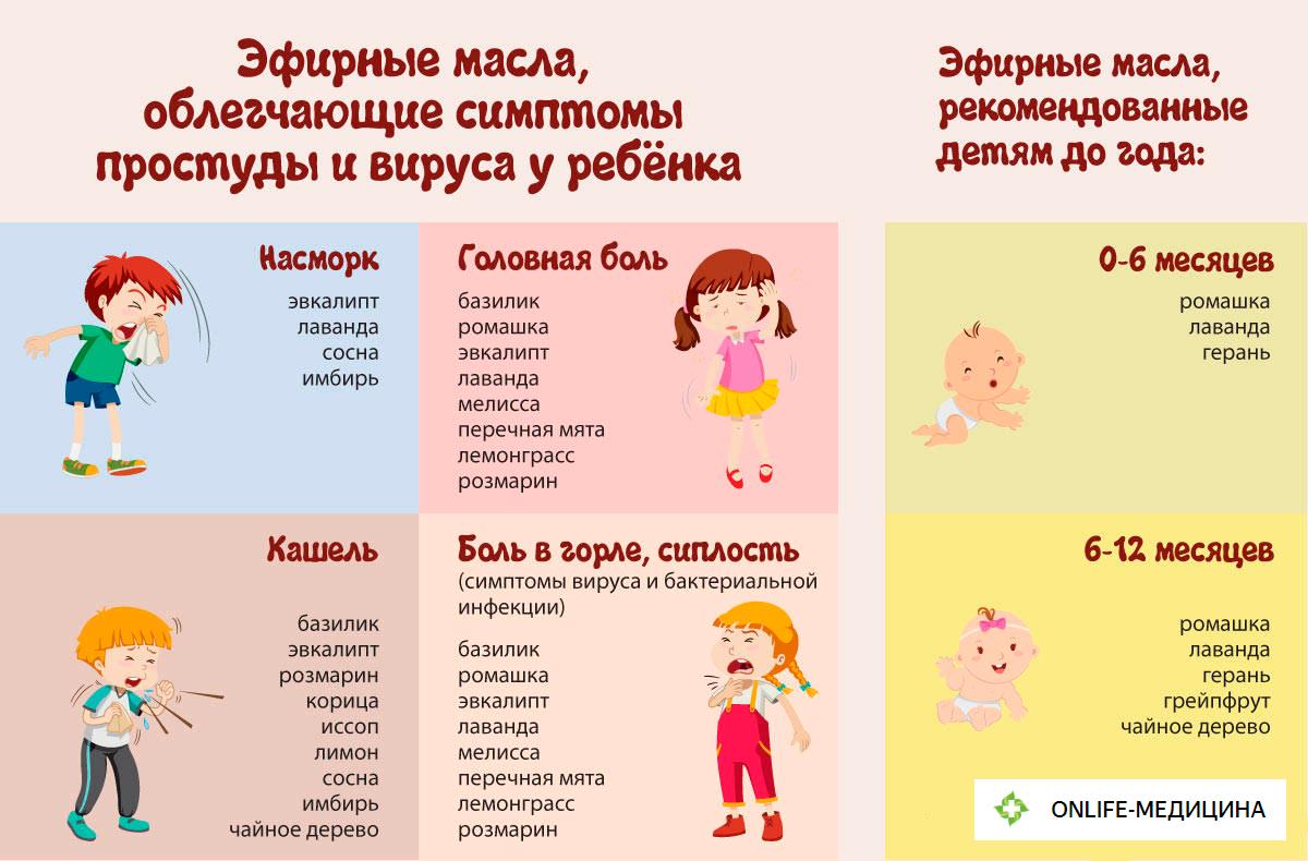 Антибиотики при коклюше у детей: какие эффективнее, симптомы и особенности лечения