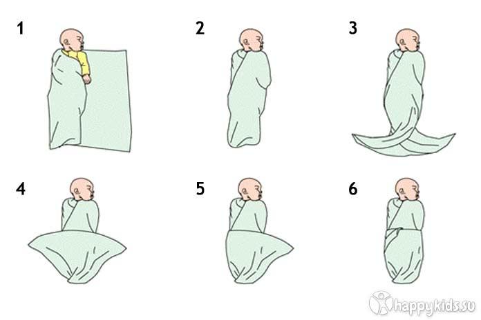 Как пеленать новорожденного: пошаговые фото