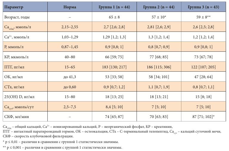 Норма алт и аст у детей: причины повышения и понижения показателей