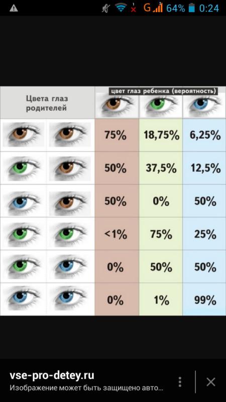 Какие глаза доминируют — голубые или карие. какой цвет глаз будет у новорожденного ребенка, если у родителей они карие, голубые или зеленые? цвет глаз доминантный и рецессивный таблица