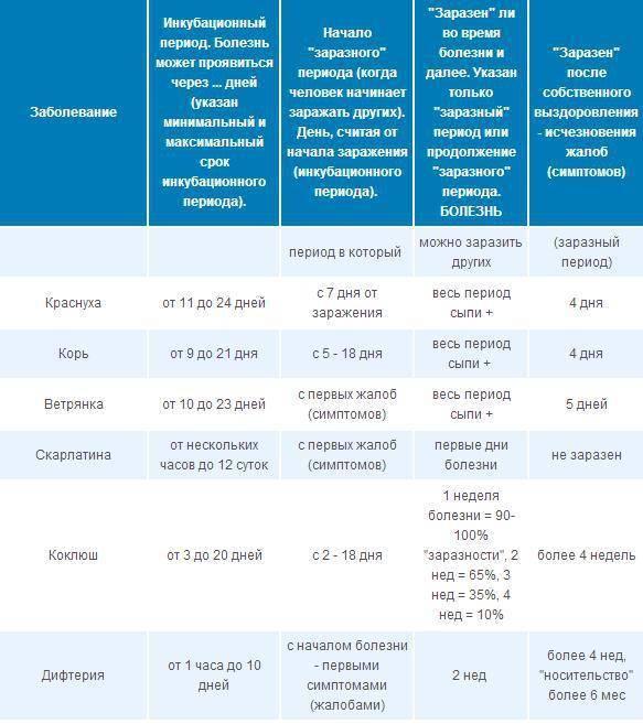 Ветрянка у детей инкубационный период, сколько дней? | prof-medstail.ru