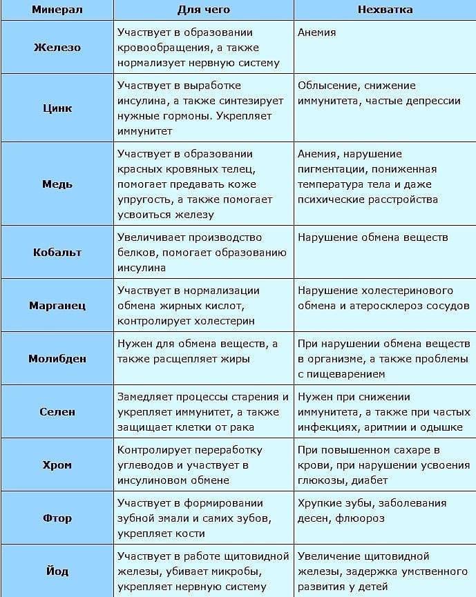 Препараты железа для детей для лечения анемии и дефицита микроэлемента   препараты   vpolozhenii.com