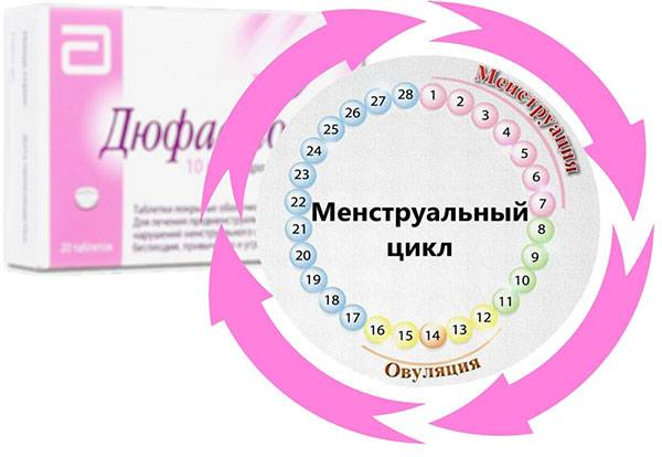 Как восстановить цикл месячных — список лучших препаратов, народных средств, витаминов