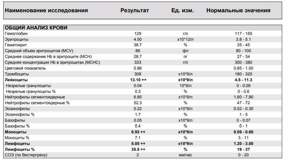 Определяем уровень эозинофилов в крови ребенка: нормы по взрасту, причины повышенных и пониженных показателей. причины, почему эозинофилы повышены у ребенка