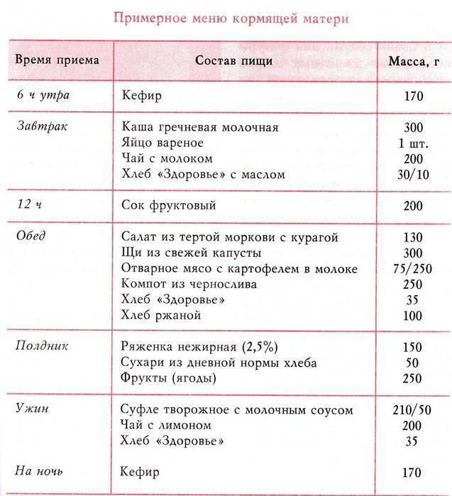 Меню и питание кормящей мамы по месяцам таблица по комаровскому, диета при грудном вскармливании