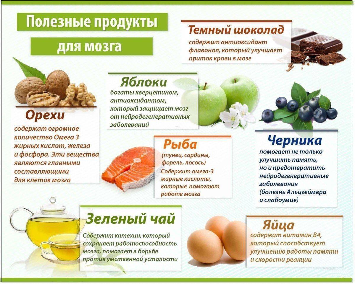 Детские витамины для умственного развития