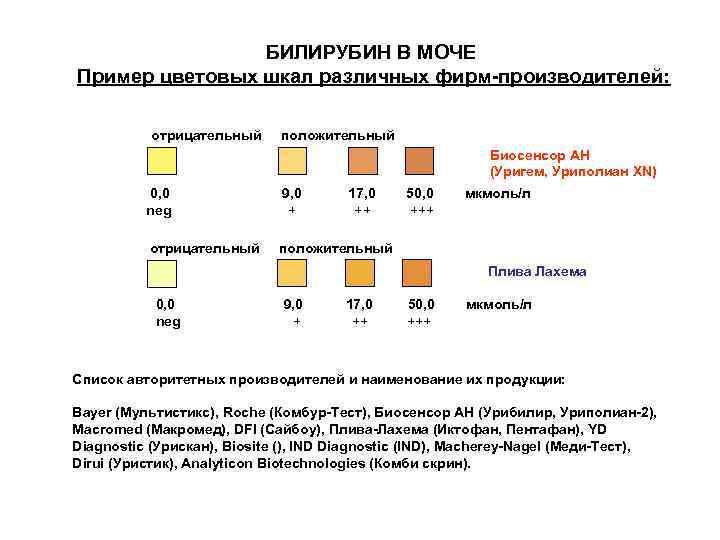 Билирубин в моче – что это значит: нормы у взрослого и ребенка, причины и лечение повышенных показателей (билирубинурии)