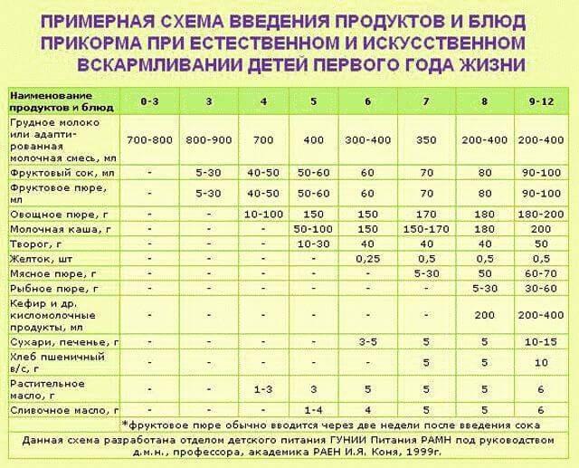 Все о прикорме ребенка по месяцам при грудном вскармливании: таблица до года