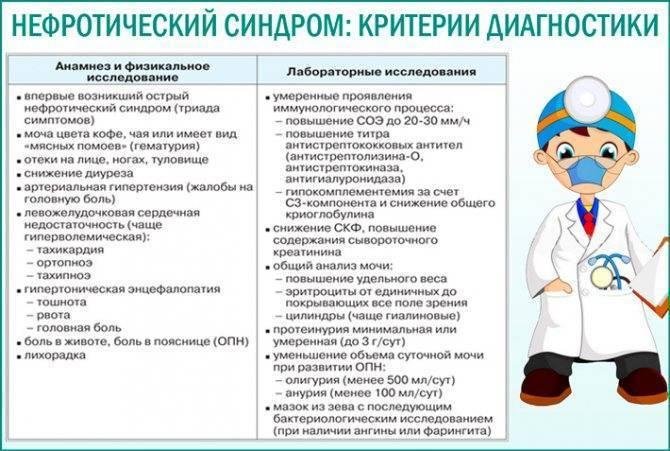 Причины возникновения нефротического синдрома у детей: диагностика и лечение