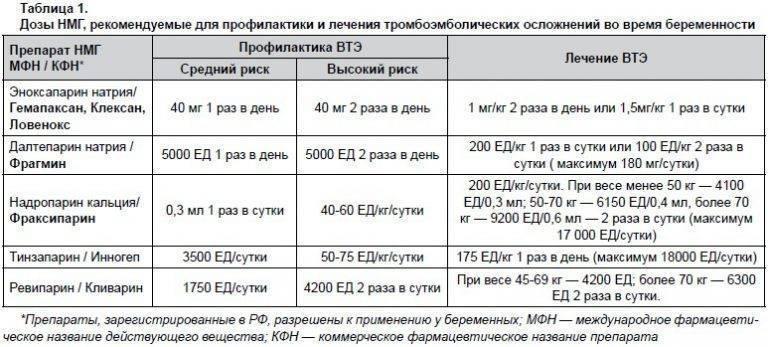 Метипред при беременности: инструкция, дозировка, отмена препарата / mama66.ru