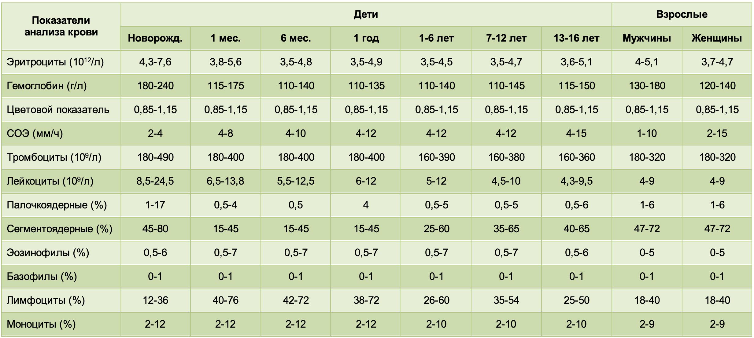 Расшифровка анализа крови у детей: таблица нормы показателей общего анализа крови