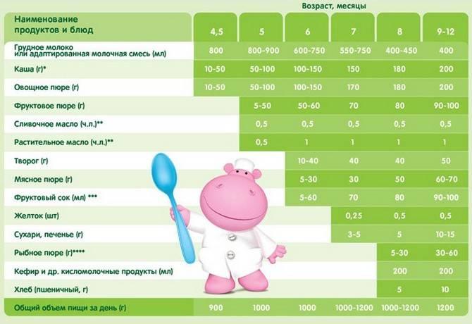 Что можно давать ребенку в 3 месяца кроме грудного молока и смеси