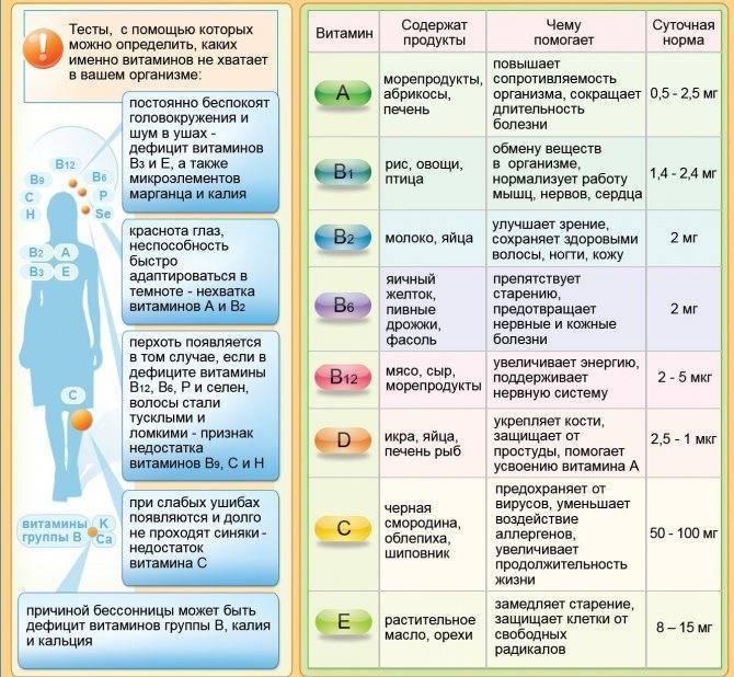Таблица витаминов в продуктах питания: суточная потребность, как рассчитать, совместимость