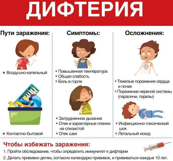Дифтерия - чем опасна и как лечить - симптомы у детей и врослых