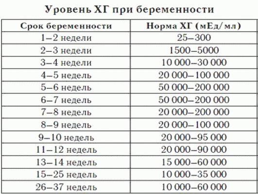 Бета хгч - норма и расшифровка