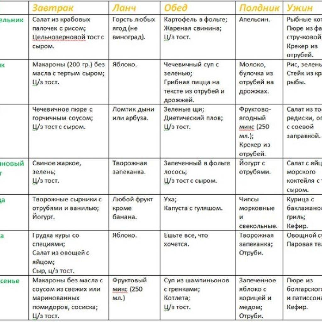 Безглютеновая диета для ребенка: рецепты, меню