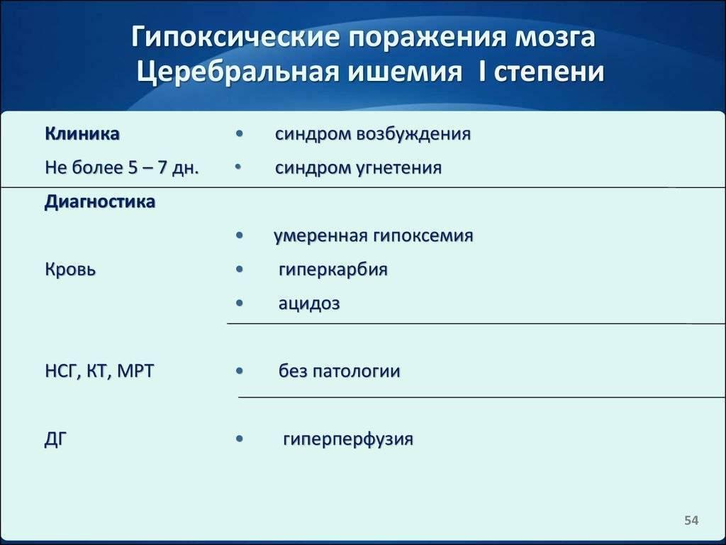 Гипоксически-ишемическое поражение цнс: причины перинатального поражения, симптомы, лечение