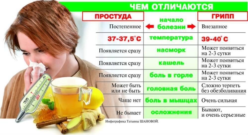 Простуды нет, а симптомы есть: лечение сухого кашля и першения в горле