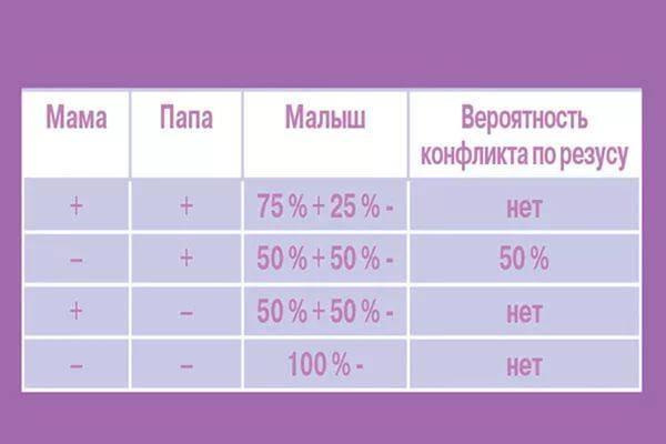 Таблица вероятности резус-конфликта при беременности, последствия и профилактика