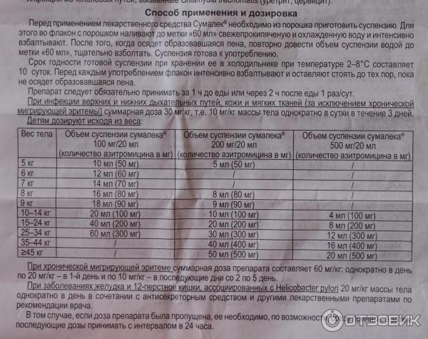 Азитрокс: инструкция по применению, суспензия для детей и таблетки 200 мг, 500 мг