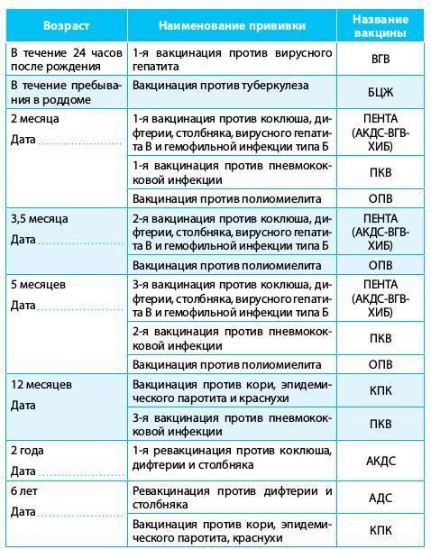 Вакцина акдс расшифровка - прививки