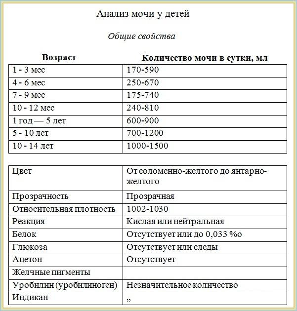 Как делается и что показывает проба сулковича: алгоритм сбора мочи у грудных детей, норма кальция, расшифровка анализа - rosmedportal.ru