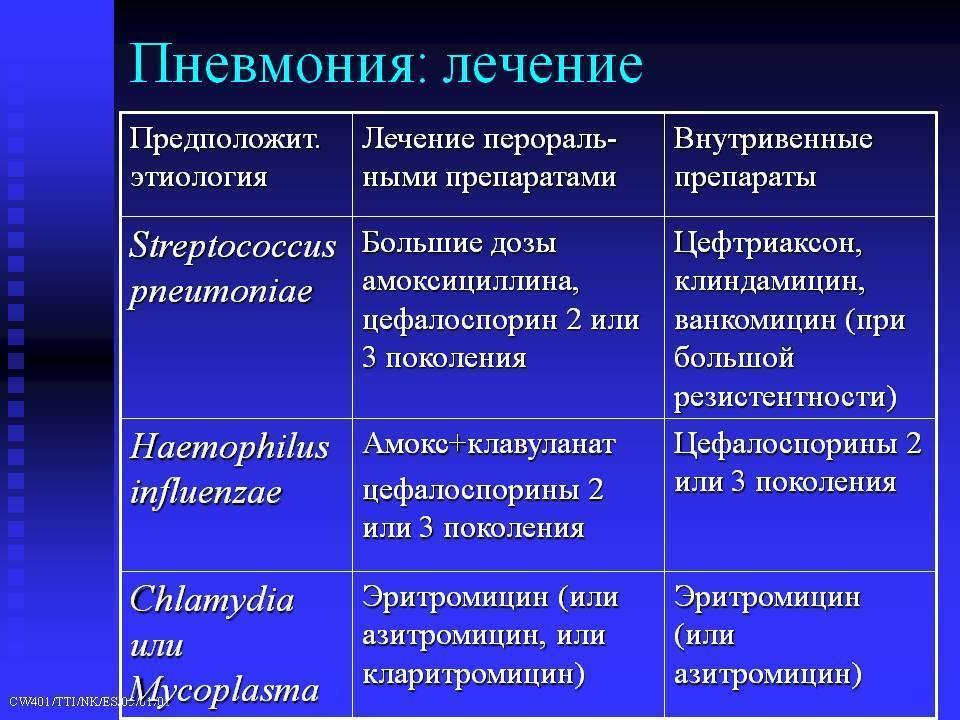 Пневмония у детей: причины, симптомы и лечение | wmj.ru