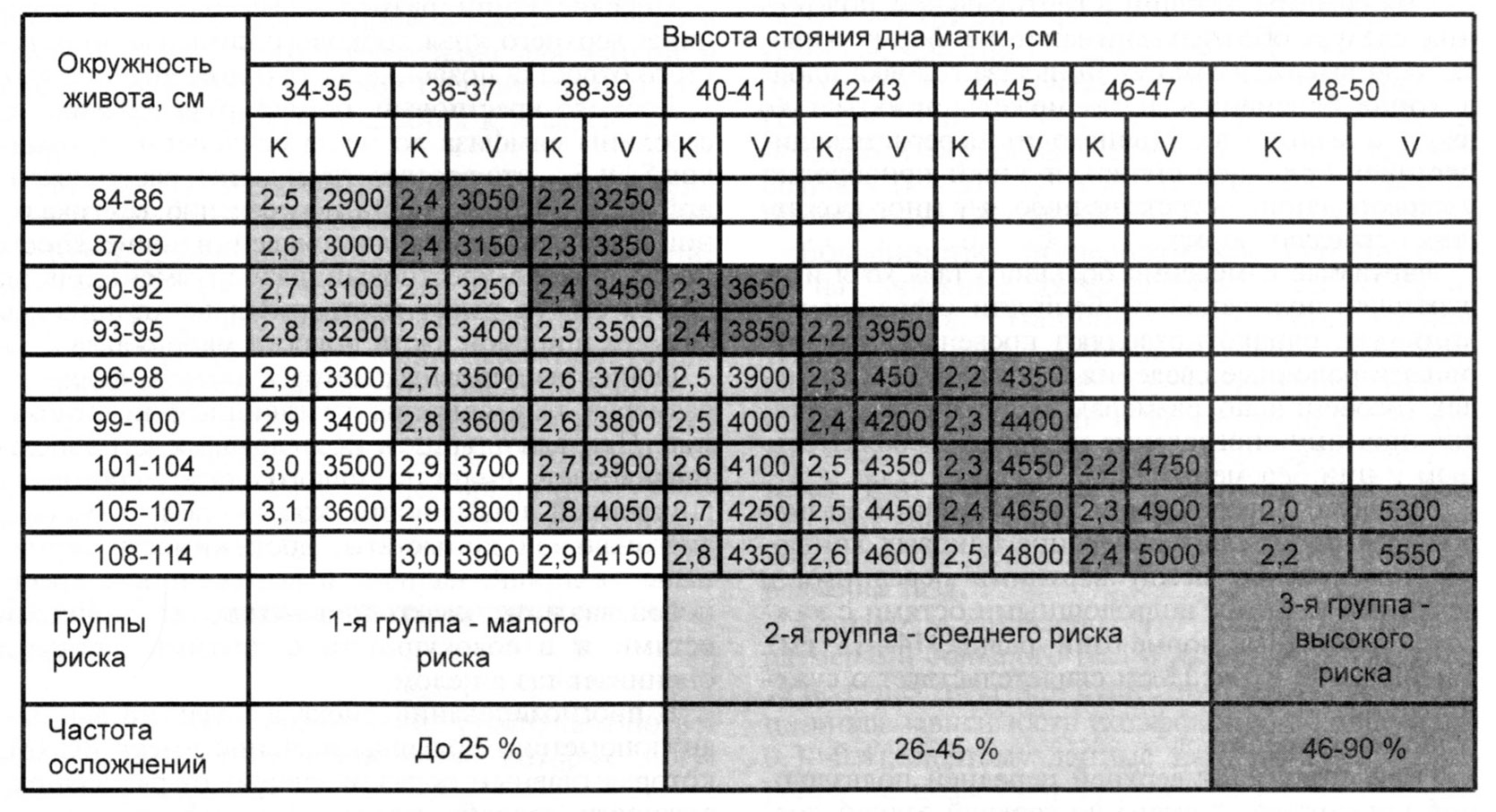 Фетометрия плода: таблица по неделям, нормы, расшифровка показателей (дб, ог, ож, иаж, сдж, мрм, пвп, вдм), показания, подготовка, цена