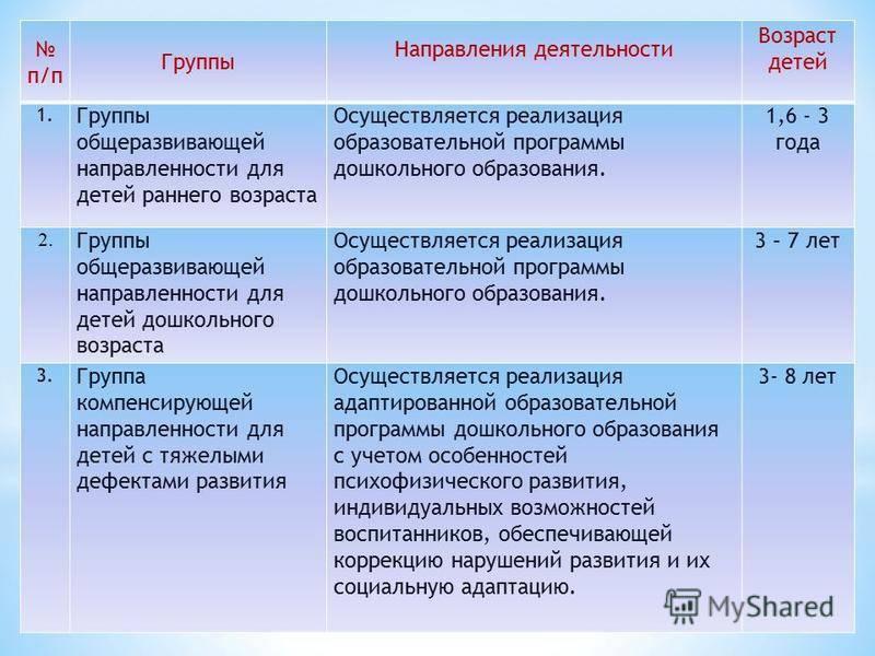 """Детский сад компенсирующего вида, выбор детского сада – """"навигатор образования"""""""