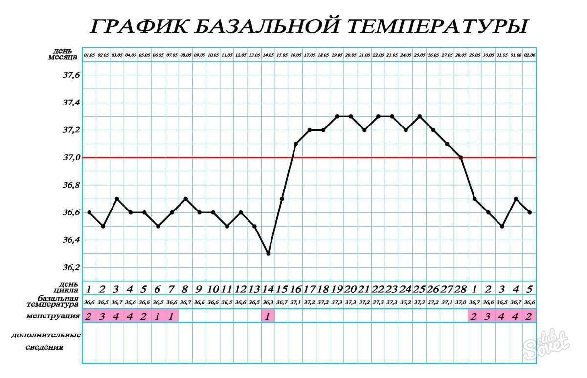 Повышение температуры во время месячных