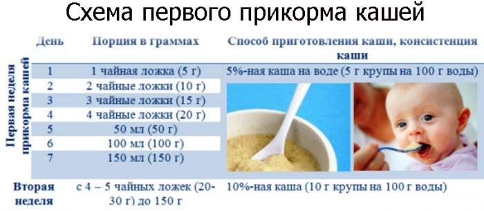 Со скольки месяцев можно давать манную кашу ребенку: рецепты манки для грудничка | прикорм | vpolozhenii.com