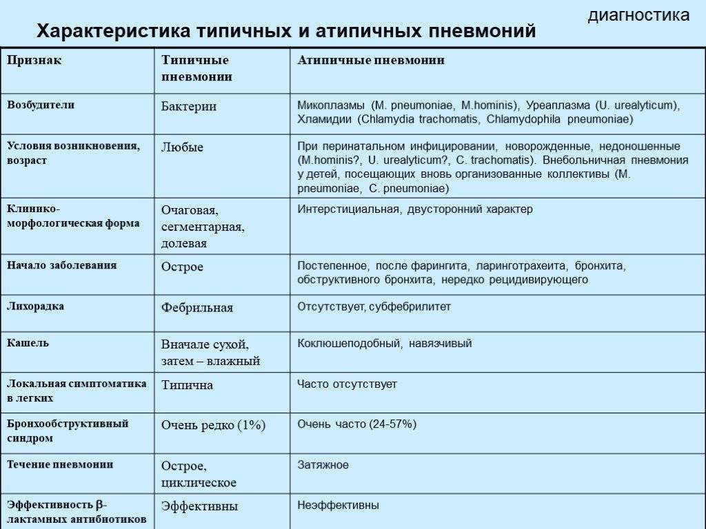 Признаки пневмонии у ребенка. особенности лечения. | pnevmonya.ru