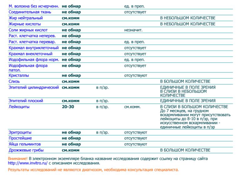 Лейкоциты в кале - норма и отклонения