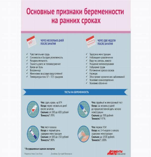 Насморк и простуда как признак беременности на ранних сроках pulmono.ru насморк и простуда как признак беременности на ранних сроках