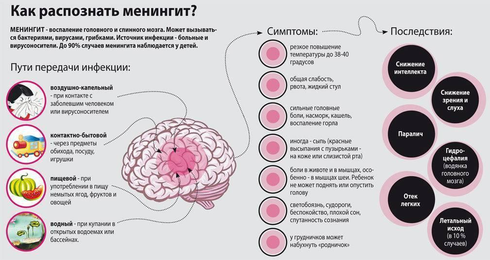 Менингит: как распознать у детей и взрослых - вирусные болезни
