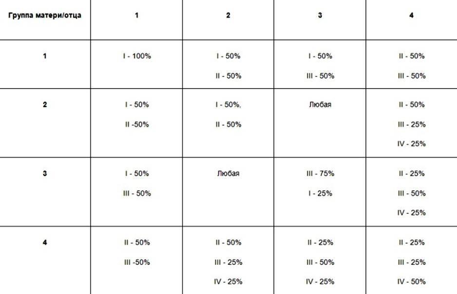 Калькулятор группы крови и резус фактора